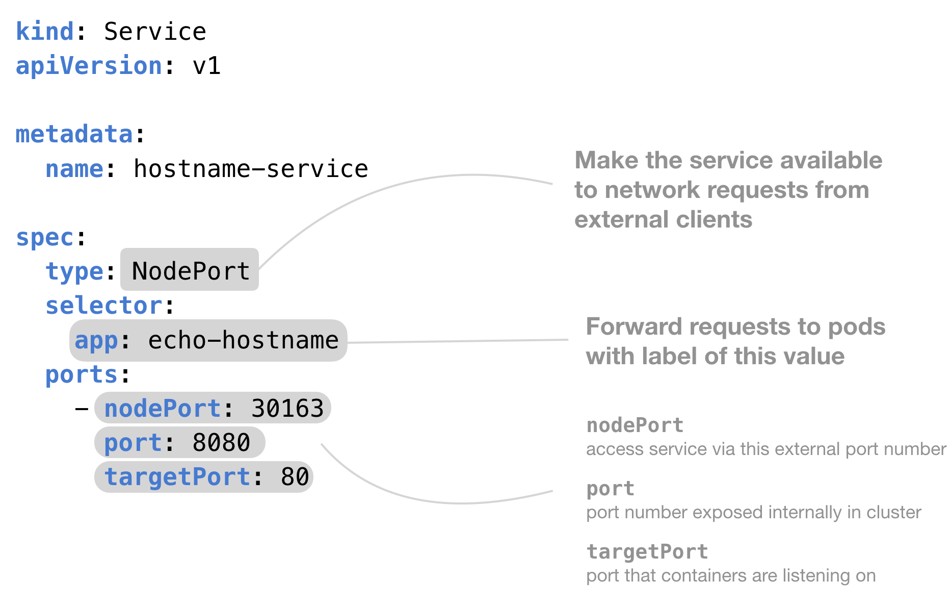 Service - Kubernetes Guide with Examples