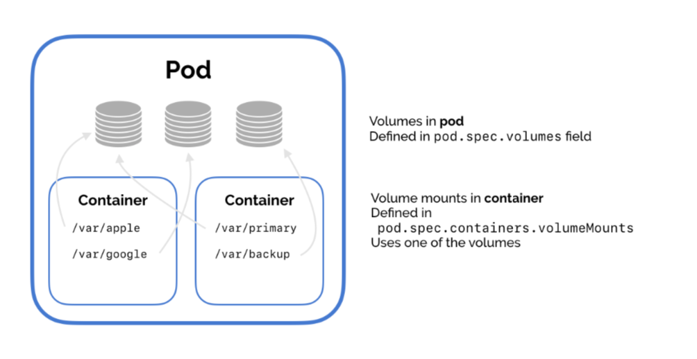 Kubernetes Volumes Guide – Examples for NFS and Persistent