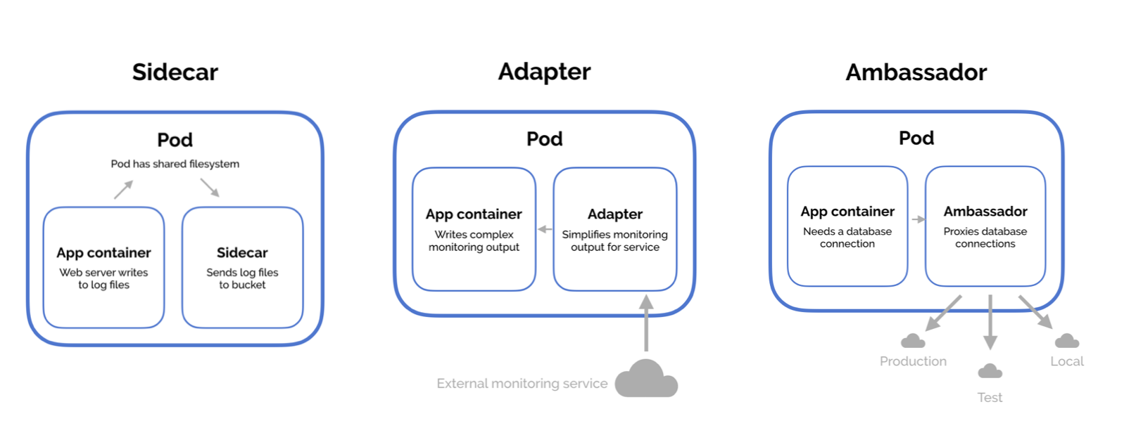 Multi-Container Pod Design Patterns - Kubernetes Book